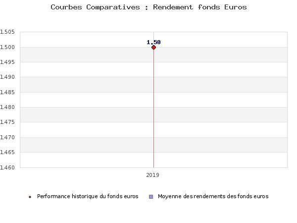 generali taux fonds euros 2013 rendements de 2 78 4 16 comparatif assurance vie. Black Bedroom Furniture Sets. Home Design Ideas