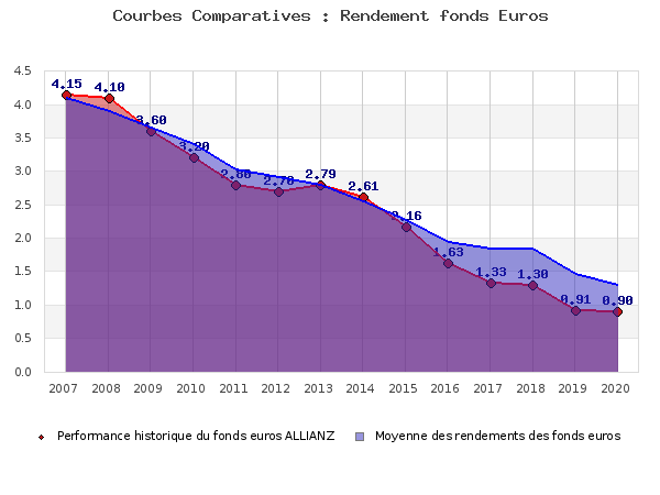 fonds euros ALLIANZ, performances comparées à la moyenne des fonds en euros du marché