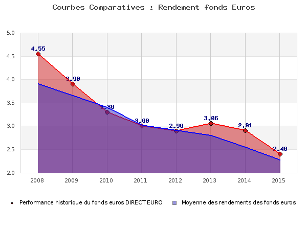 fonds euros DIRECT EURO, performances comparées à la moyenne des fonds en euros du marché