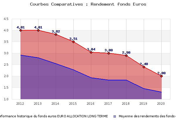 fonds euros EURO ALLOCATION LONG TERME, performances comparées à la moyenne des fonds en euros du marché