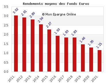 performance assurance vie des rendements de fonds euros en baisse comparatif assurance vie. Black Bedroom Furniture Sets. Home Design Ideas
