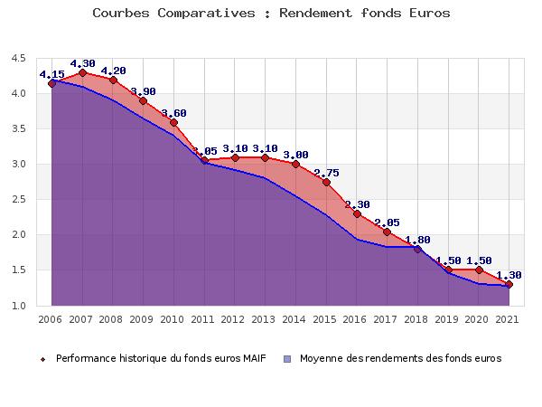 assurance vie parnasse maif propose un rendement 2012 en hausse comparatif assurance vie. Black Bedroom Furniture Sets. Home Design Ideas